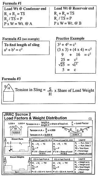 23 2 Off Set CG, Sling Length Estimate 1