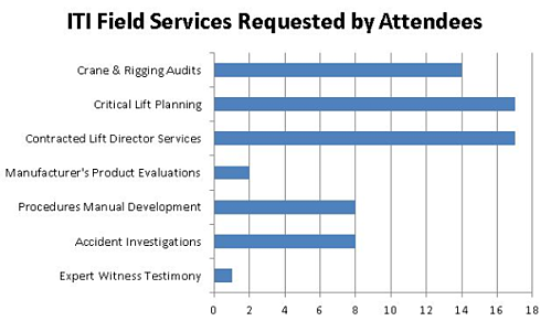 field services requested