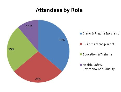 attendees by role
