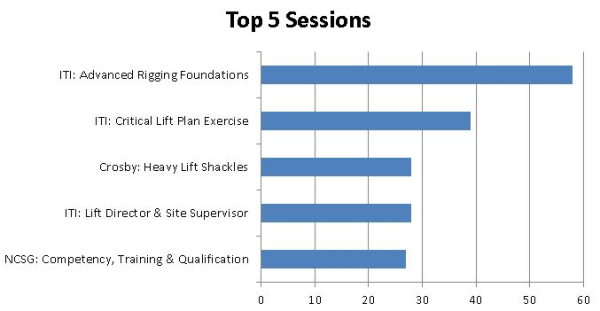 top 5 sessions