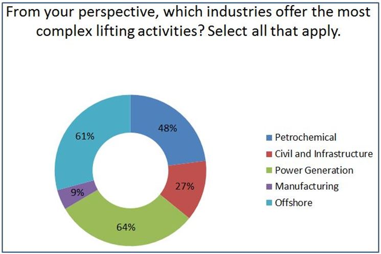 Industries   most complex lifting activities