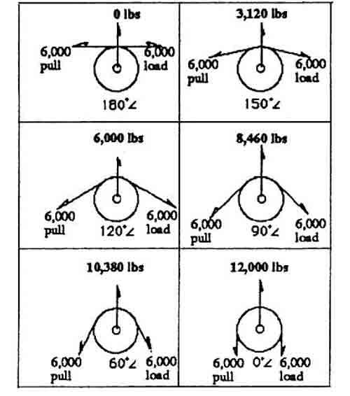 Snach Block line pull factors