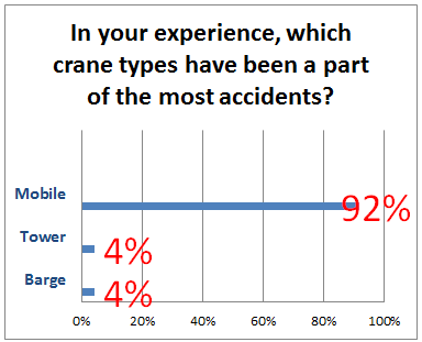 crane accidents bar graph   showcase webinar
