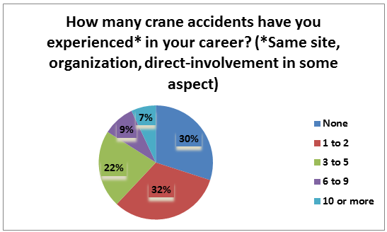 Crane accidents pie chart   showcase webinar