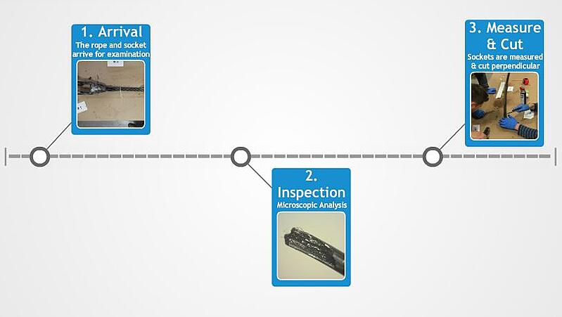 Wire Rope Inspection: Rope Failure Analysis