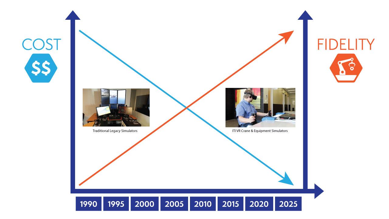 Computer Graphics Cost Curve
