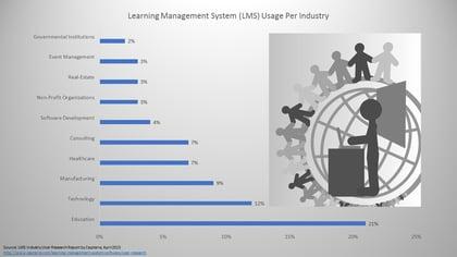 LMS Usage by Industry .jpg
