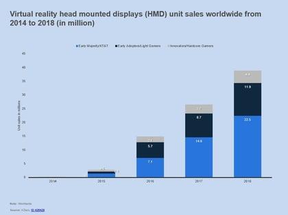 VR Unit Sales Worldwide 2014-2018.jpg